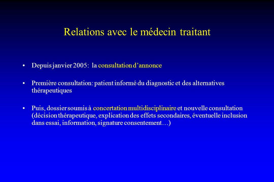 Relations avec le médecin traitant Depuis janvier 2005: la consultation d'annonce Première consultation: patient informé du diagnostic et des alternat