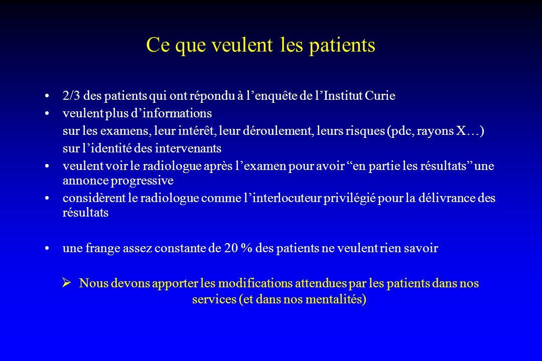 Ce que veulent les patients 2/3 des patients qui ont répondu à l'enquête de l'Institut Curie veulent plus d'informations sur les examens, leur intérêt