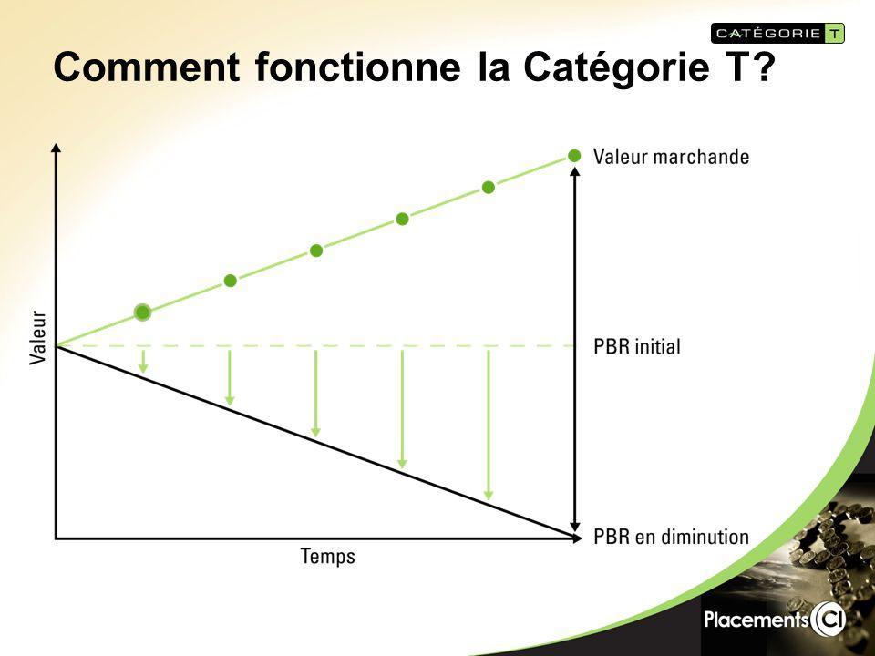 Comment fonctionne la Catégorie T?