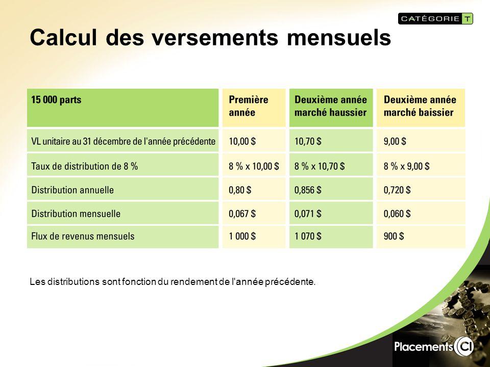 Calcul des versements mensuels Les distributions sont fonction du rendement de l année précédente.