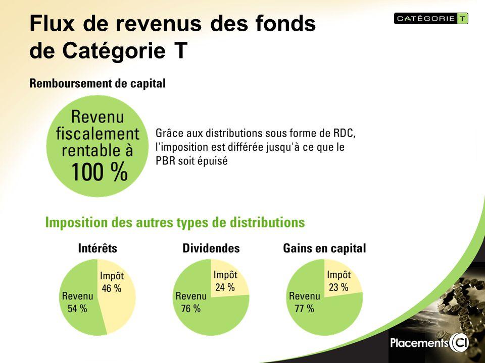 Flux de revenus des fonds de Catégorie T