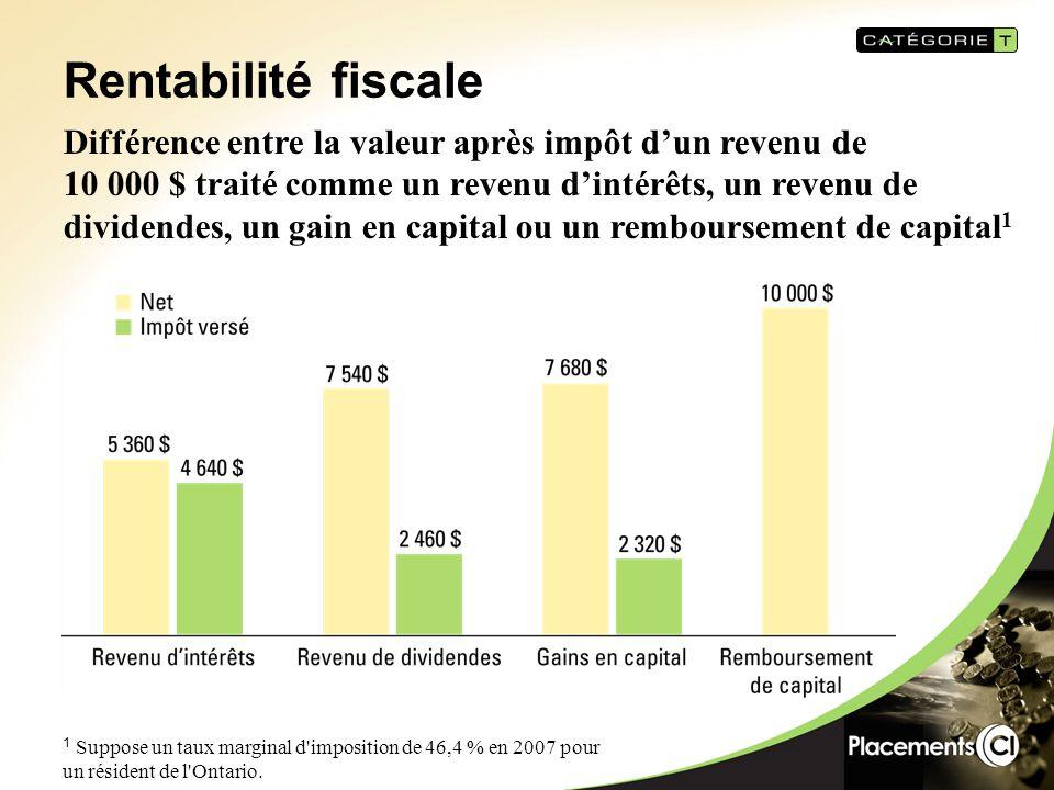 Placement de 1 million $ en titres à revenu : Version fiducie : Suppose des revenus d'intérêts de 5 % et aucune croissance du capital Distribution de 5,0 % - Catégorie T : Suppose une croissance de 5 % 1 Suppose un taux marginal d imposition de 46,4 % en 2007 pour un résident de l Ontario.