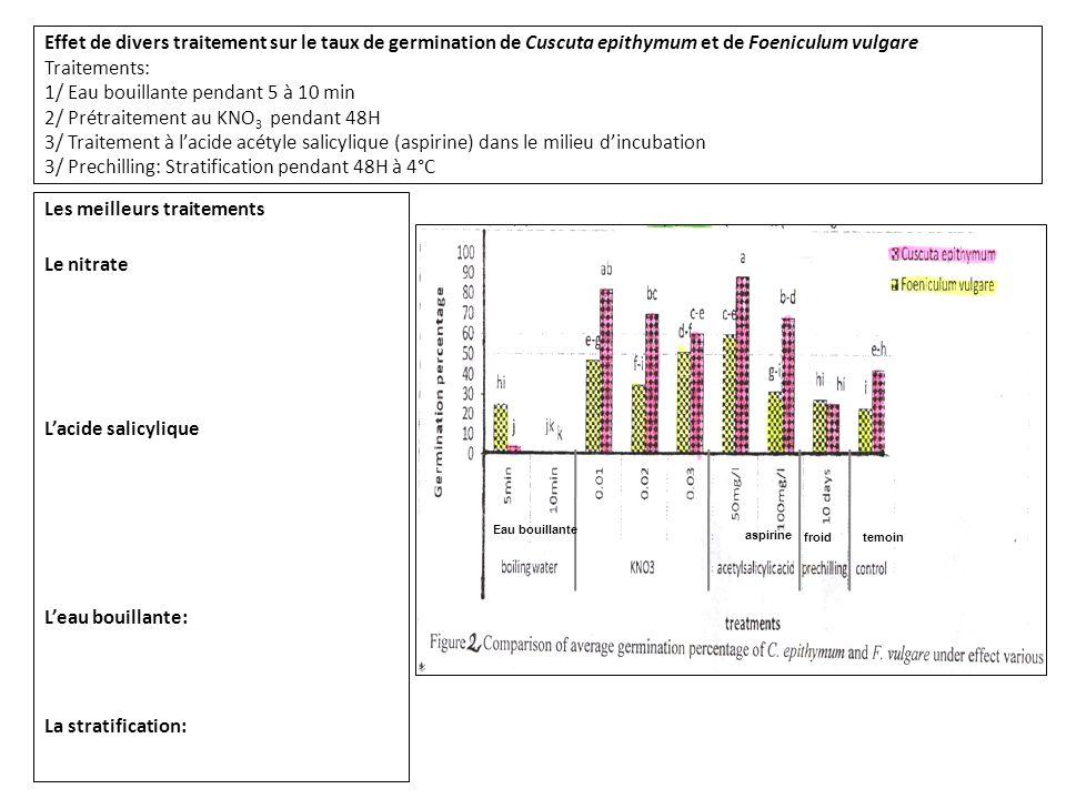 Effet de divers traitement sur le taux de germination de Cuscuta epithymum et de Foeniculum vulgare Traitements: 1/ Eau bouillante pendant 5 à 10 min 2/ Prétraitement au KNO 3 pendant 48H 3/ Traitement à l'acide acétyle salicylique (aspirine) dans le milieu d'incubation 3/ Prechilling: Stratification pendant 48H à 4°C Les meilleurs traitements: KNO 3 et l'aspirine.