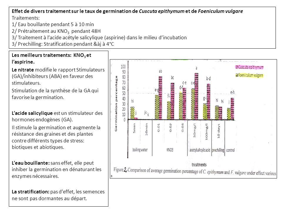 Effet de divers traitement sur le taux de germination de Cuscuta epithymum et de Foeniculum vulgare Traitements: 1/ Eau bouillante pendant 5 à 10 min 2/ Prétraitement au KNO 3 pendant 48H 3/ Traitement à l'acide acétyle salicylique (aspirine) dans le milieu d'incubation 3/ Prechilling: Stratification pendant &àj à 4°C Les meilleurs traitements: KNO 3 et l'aspirine.