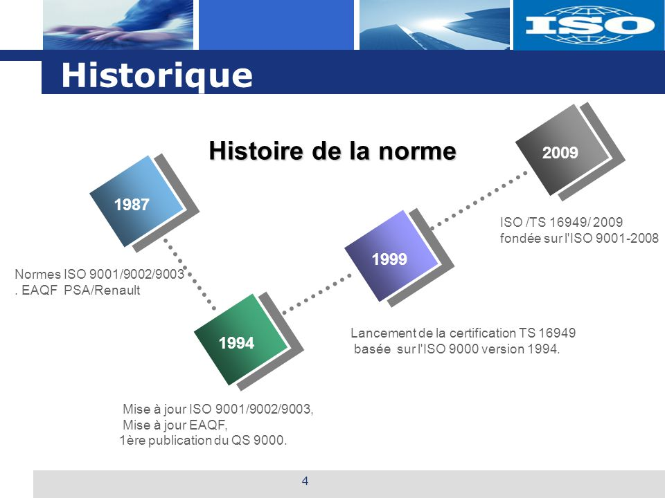 L o g o Historique ISO /TS 16949/ 2009 fondée sur l'ISO 9001-2008 1987 1994 1999 2009 Histoire de la norme Mise à jour ISO 9001/9002/9003, Mise à jour