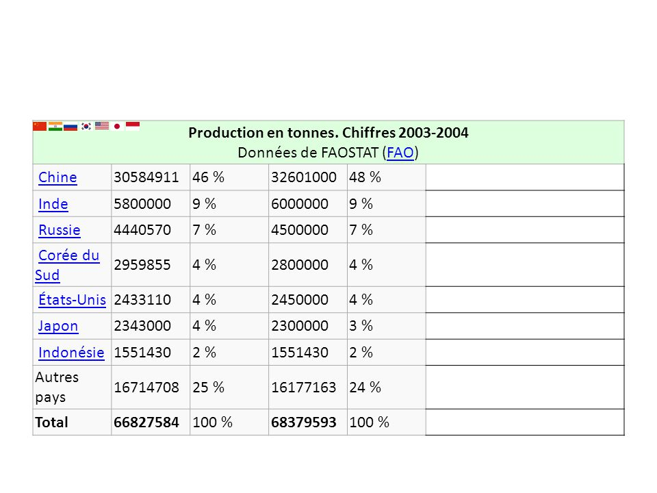 Production en tonnes. Chiffres 2003-2004 Données de FAOSTAT (FAO)FAO Chine 3058491146 %3260100048 % Inde 58000009 %60000009 % Russie 44405707 %4500000
