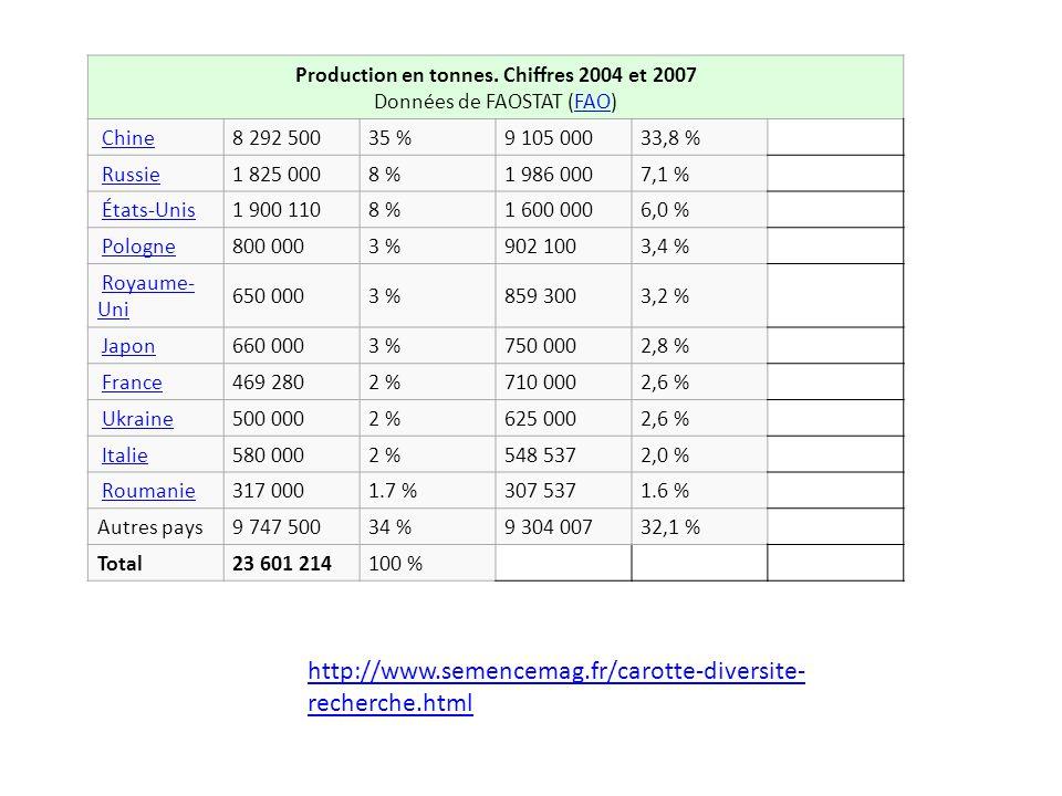 http://www.semencemag.fr/carotte-diversite- recherche.html Production en tonnes. Chiffres 2004 et 2007 Données de FAOSTAT (FAO)FAO Chine 8 292 50035 %
