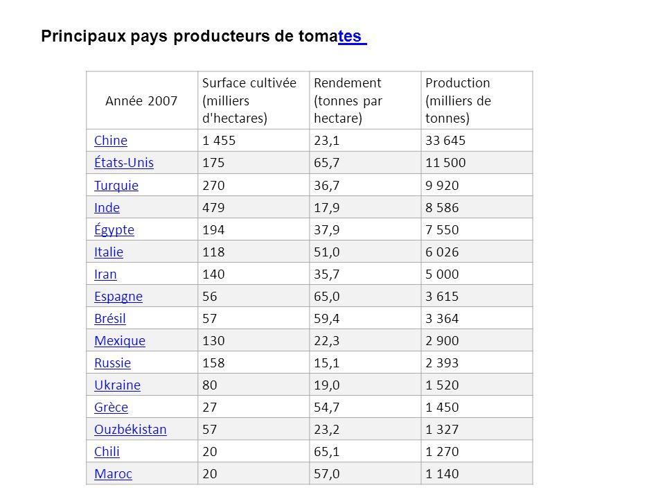 Année 2007 Surface cultivée (milliers d'hectares) Rendement (tonnes par hectare) Production (milliers de tonnes) Chine 1 45523,133 645 États-Unis 1756