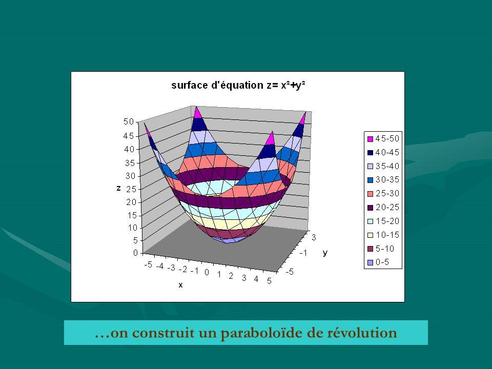 x1x1 x2x2 …on construit un paraboloïde de révolution