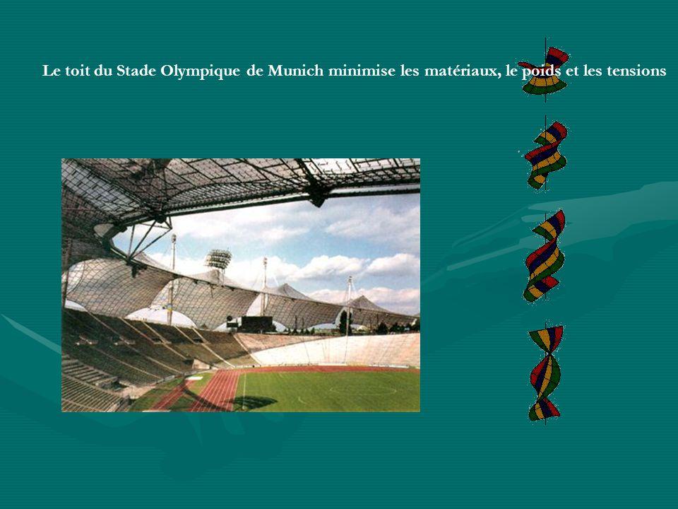 Le toit du Stade Olympique de Munich minimise les matériaux, le poids et les tensions