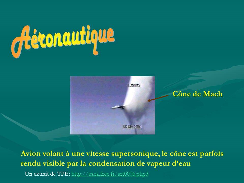 x1x1 x2x2 Avion volant à une vitesse supersonique, le cône est parfois rendu visible par la condensation de vapeur d'eau Cône de Mach Un extrait de TPE: http://es.ra.free.fr/art0006.php3http://es.ra.free.fr/art0006.php3