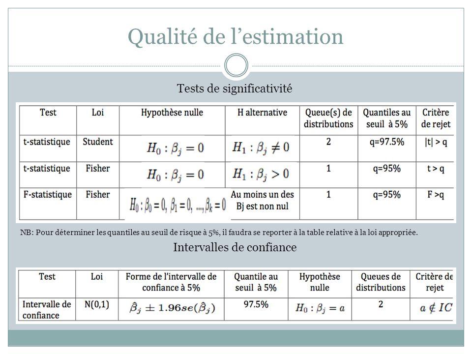 Qualité de l'estimation Tests de significativité NB: Pour déterminer les quantiles au seuil de risque à 5%, il faudra se reporter à la table relative à la loi appropriée.