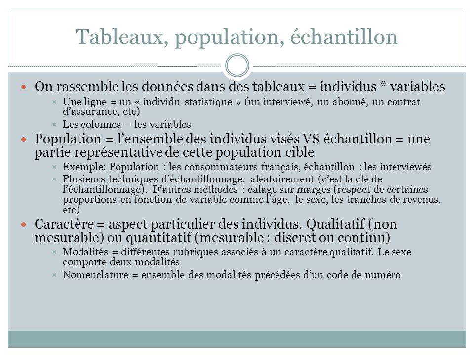 Tableaux, population, échantillon On rassemble les données dans des tableaux = individus * variables  Une ligne = un « individu statistique » (un int