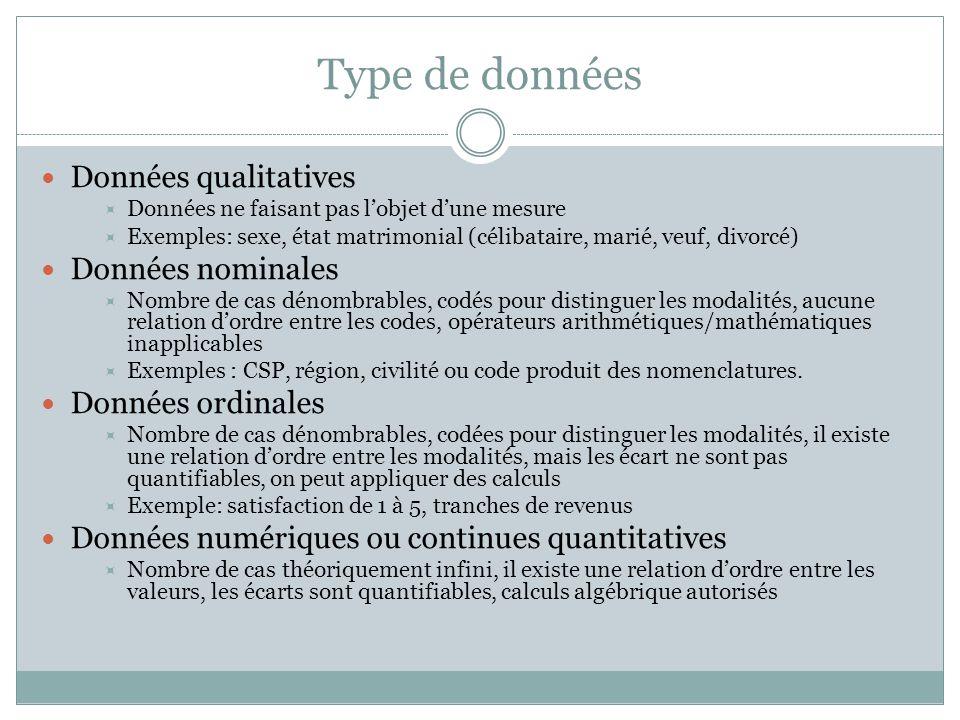 Type de données Données qualitatives  Données ne faisant pas l'objet d'une mesure  Exemples: sexe, état matrimonial (célibataire, marié, veuf, divor