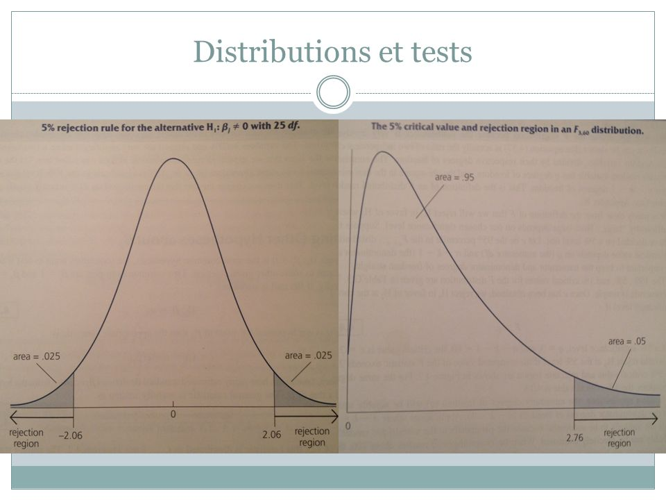 Distributions et tests