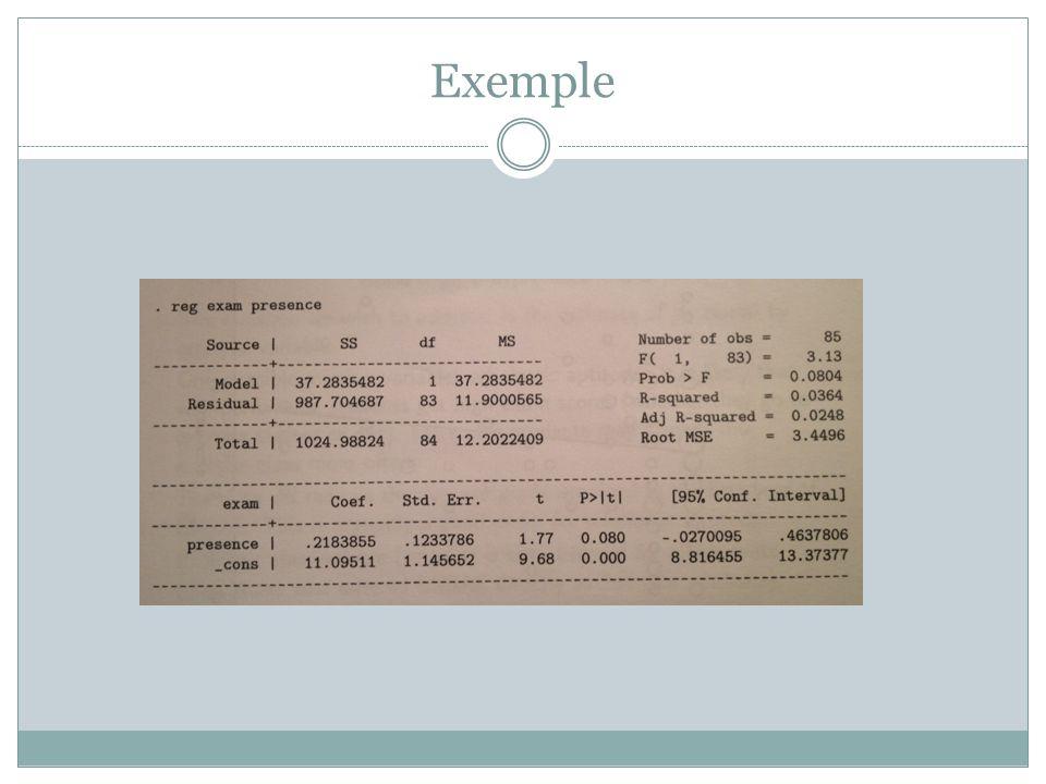 Méthodologie de l'étude économétrique On s'intéresse aux déterminants du niveau de salaire.