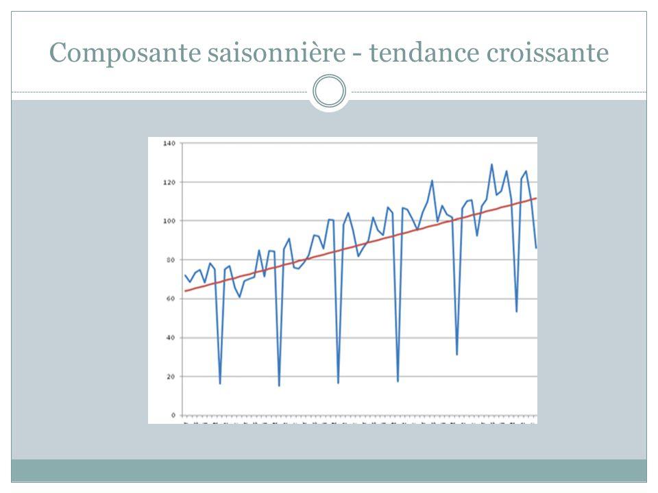 Composante saisonnière - tendance croissante