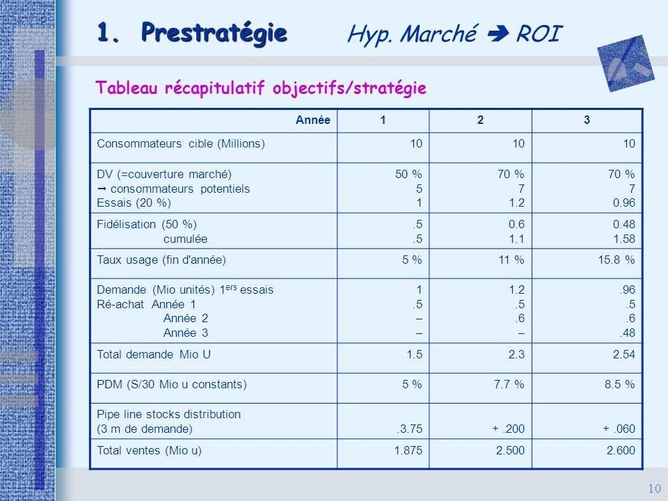 10 1. Prestratégie Hyp. Marché  ROI Tableau récapitulatif objectifs/stratégie Année123 Consommateurs cible (Millions)10 DV (=couverture marché)  con