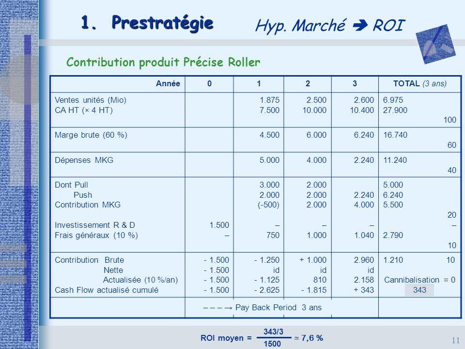11 1. Prestratégie Hyp. Marché  ROI Contribution produit Précise Roller Année0123TOTAL (3 ans) Ventes unités (Mio) CA HT (× 4 HT) 1.875 7.500 2.500 1
