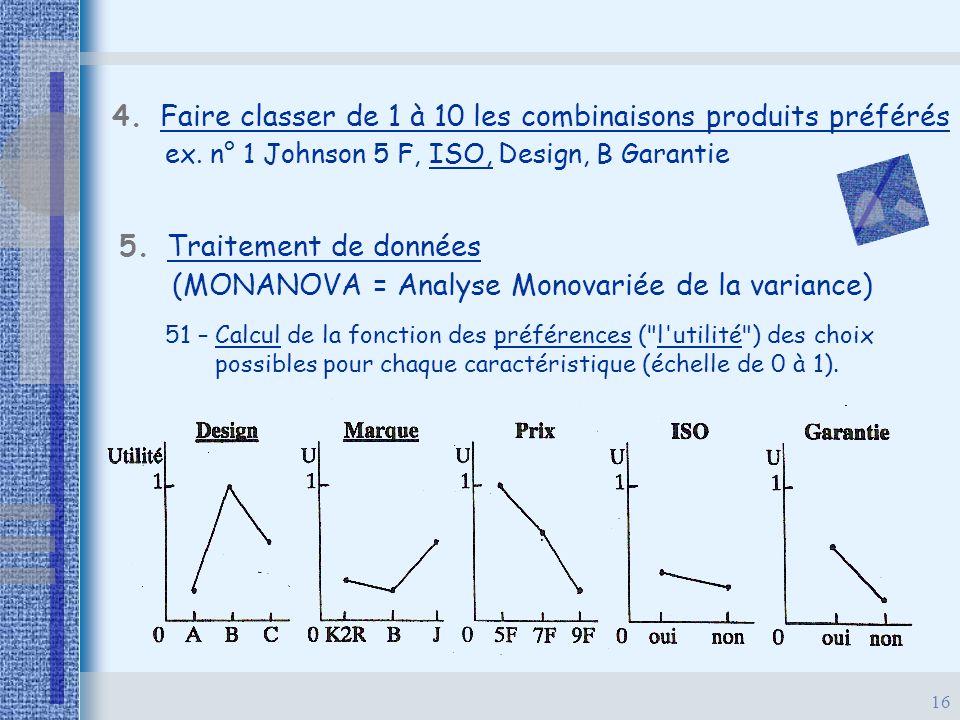 16 4. Faire classer de 1 à 10 les combinaisons produits préférés 5. Traitement de données (MONANOVA = Analyse Monovariée de la variance) ex. n° 1 John