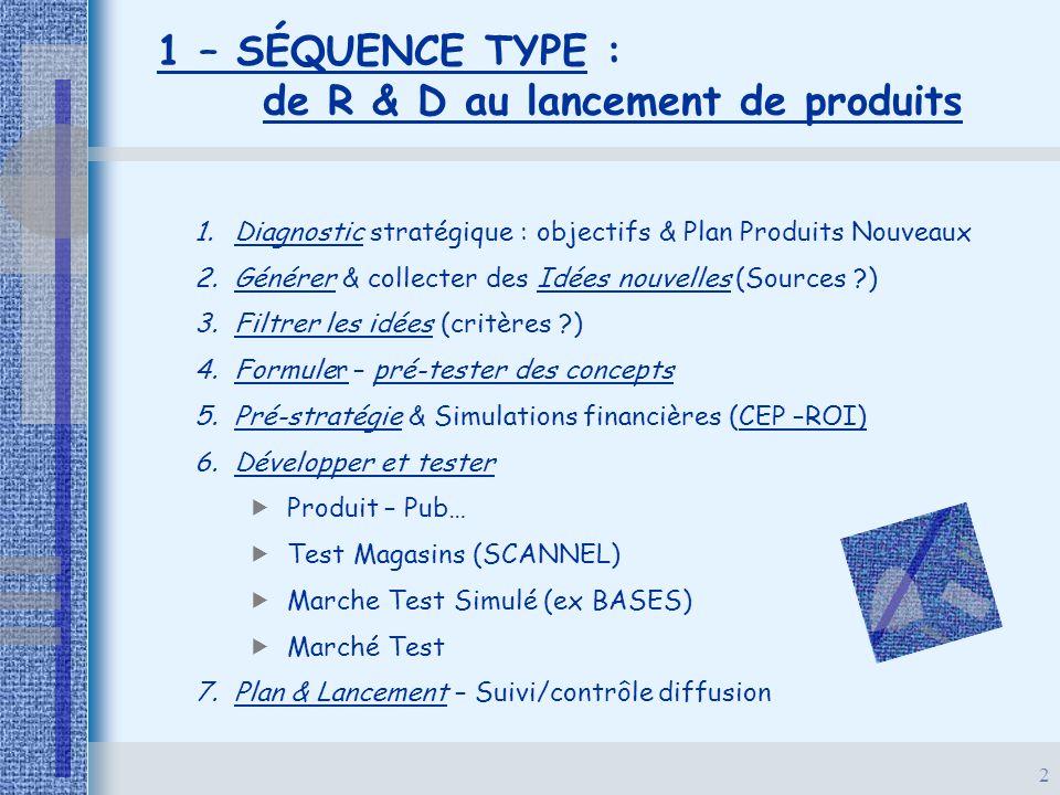 2 1 – SÉQUENCE TYPE : de R & D au lancement de produits 1. 1.Diagnostic stratégique : objectifs & Plan Produits Nouveaux 2. 2.Générer & collecter des
