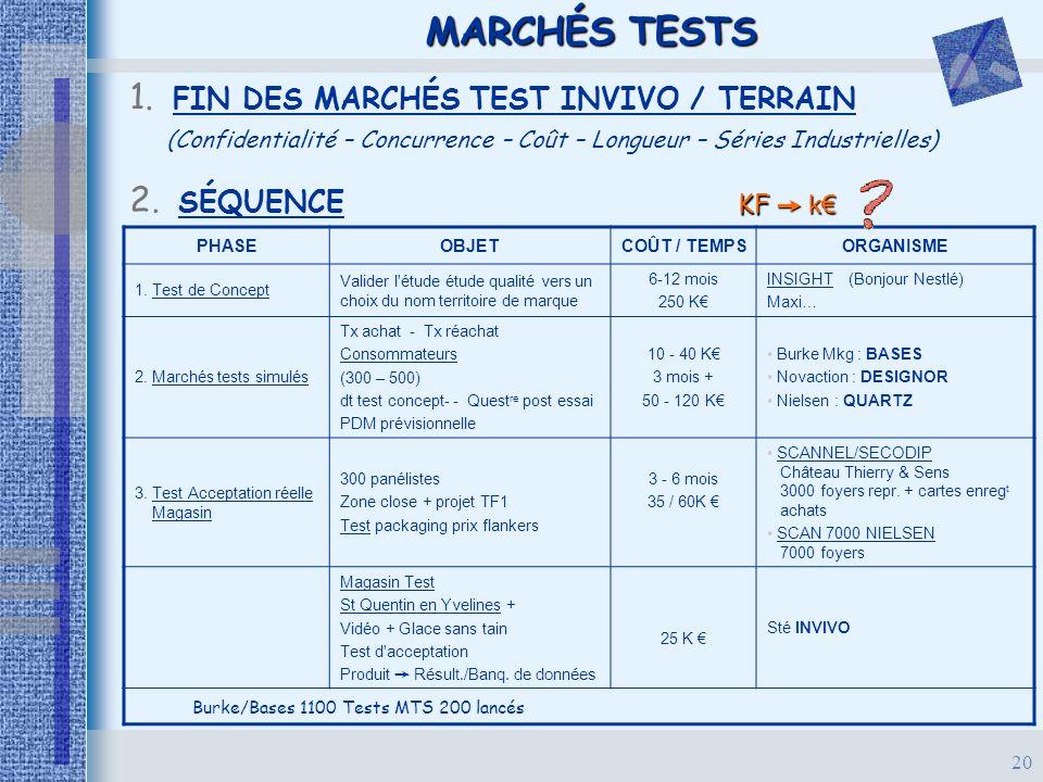 20 MARCHÉS TESTS 1. FIN DES MARCHÉS TEST INVIVO / TERRAIN (Confidentialité – Concurrence – Coût – Longueur – Séries Industrielles) 2. SÉQUENCE PHASEOB