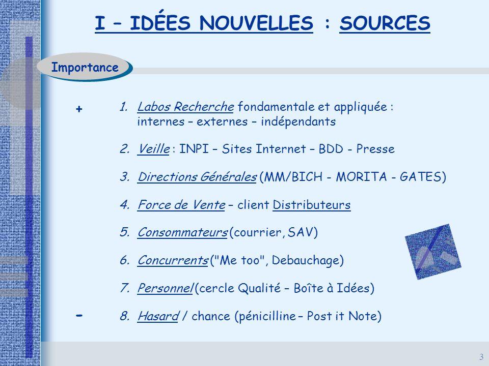3 I – IDÉES NOUVELLES : SOURCES Importance + - 1. 1.Labos Recherche fondamentale et appliquée : internes – externes – indépendants 2. 2.Veille : INPI