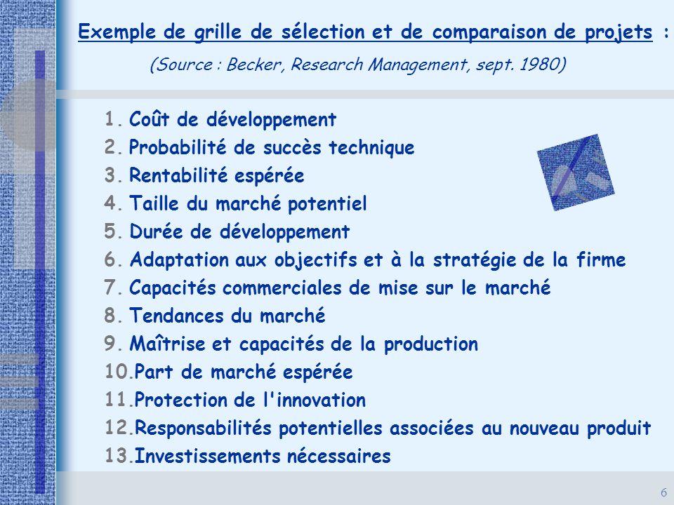 6 Exemple de grille de sélection et de comparaison de projets : (Source : Becker, Research Management, sept. 1980) 1. 1.Coût de développement 2. 2.Pro