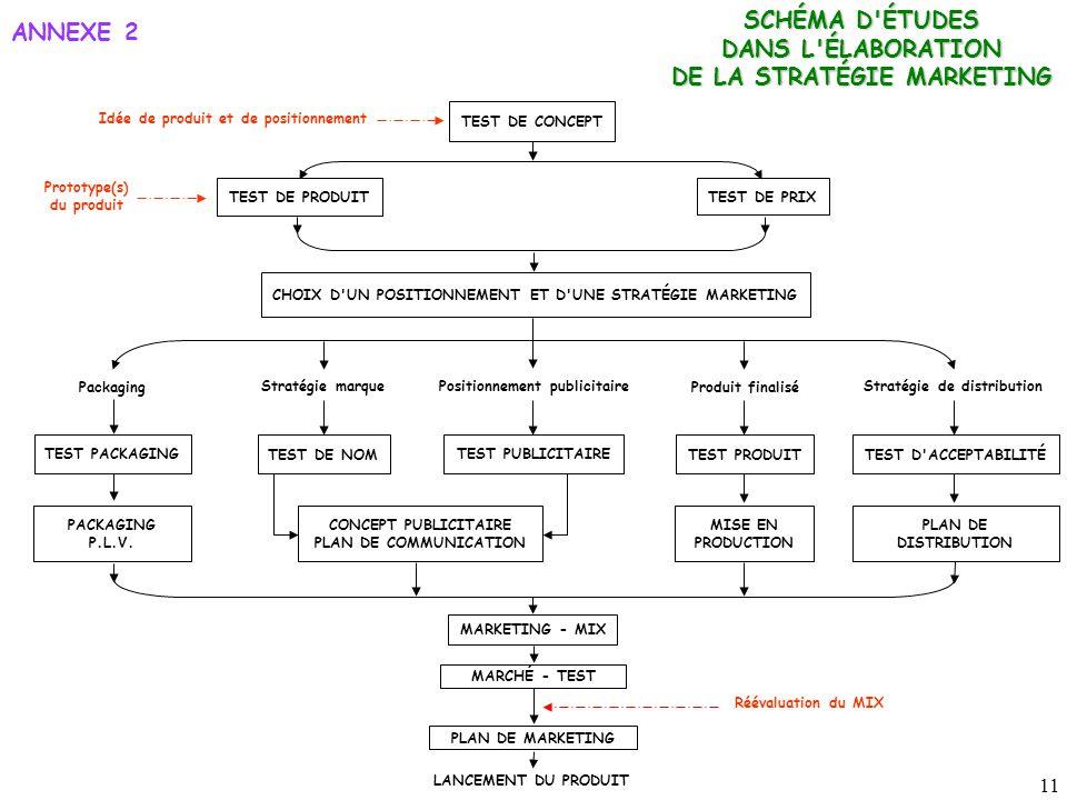 11 ANNEXE 2 SCHÉMA D ÉTUDES DANS L ÉLABORATION DE LA STRATÉGIE MARKETING TEST DE CONCEPT Idée de produit et de positionnement TEST DE PRIX TEST DE PRODUIT CHOIX D UN POSITIONNEMENT ET D UNE STRATÉGIE MARKETING Packaging Prototype(s) du produit Stratégie marque Positionnement publicitaire Produit finalisé Stratégie de distribution TEST PACKAGING TEST DE NOM TEST PUBLICITAIRE TEST PRODUITTEST D ACCEPTABILITÉ PACKAGING P.L.V.