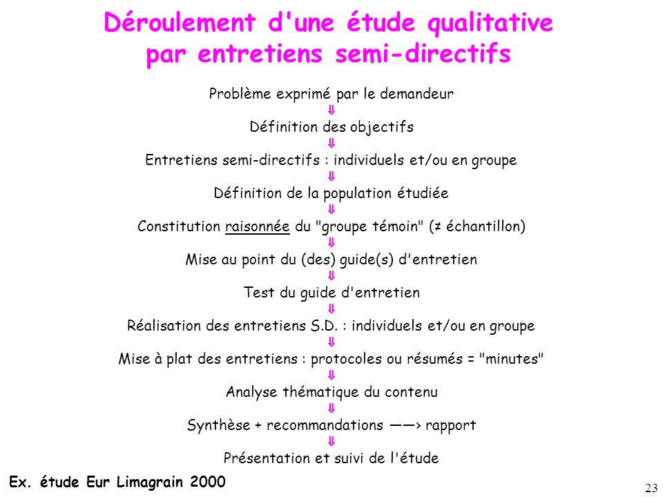 23 Déroulement d'une étude qualitative par entretiens semi-directifs Problème exprimé par le demandeur ⇓ Définition des objectifs ⇓ Entretiens semi-di