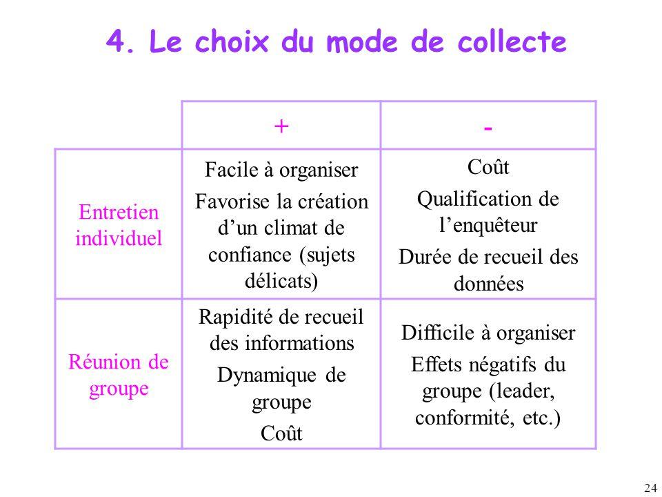 24 4. Le choix du mode de collecte +- Entretien individuel Facile à organiser Favorise la création d'un climat de confiance (sujets délicats) Coût Qua
