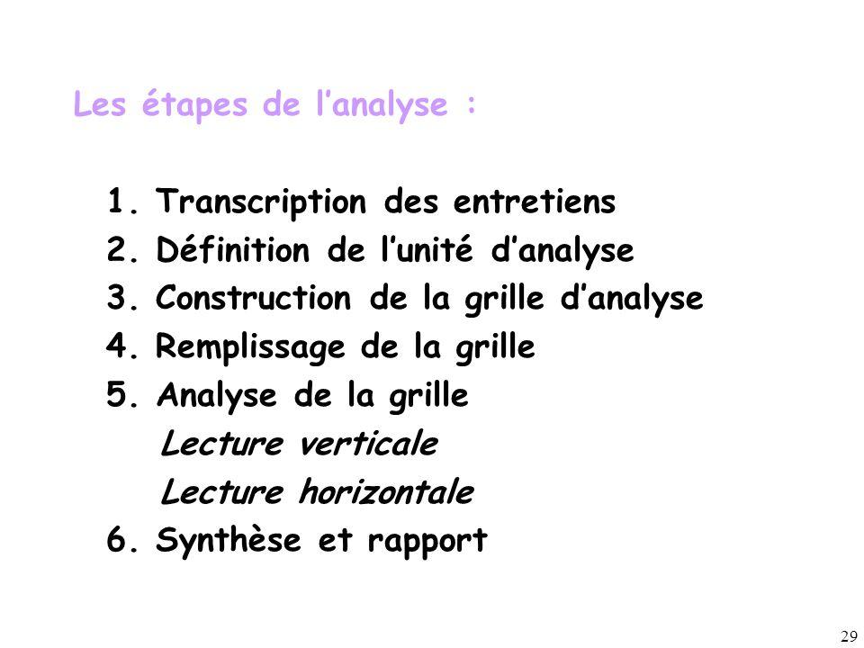 29 Les étapes de l'analyse : 1. Transcription des entretiens 2. Définition de l'unité d'analyse 3. Construction de la grille d'analyse 4. Remplissage