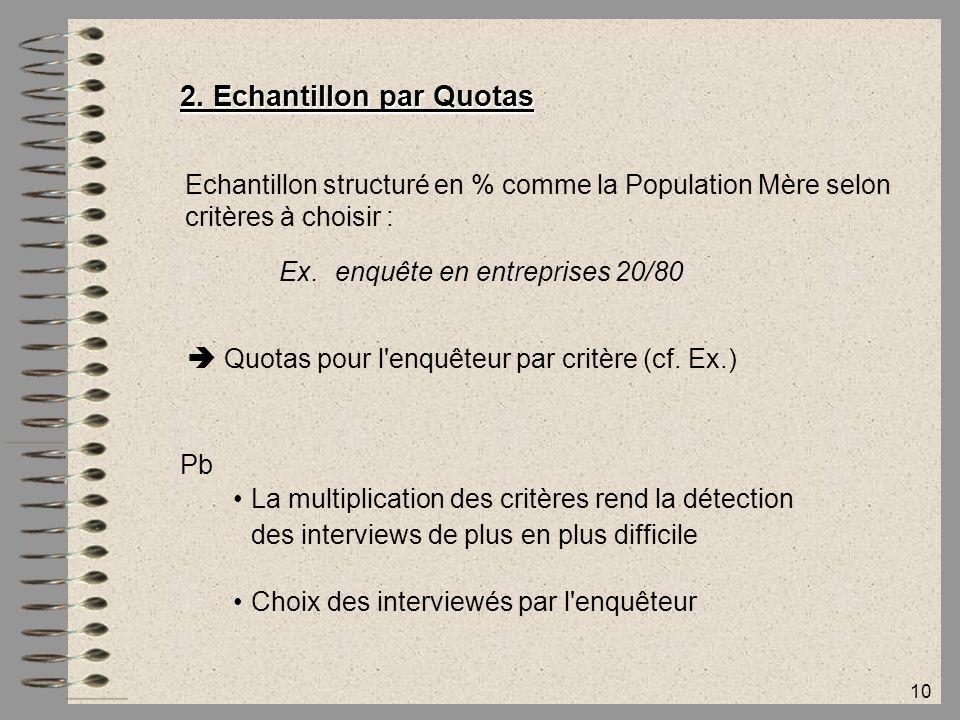 10 2. Echantillon par Quotas Echantillon structuré en % comme la Population Mère selon critères à choisir : Ex.enquête en entreprises 20/80  Quotas p