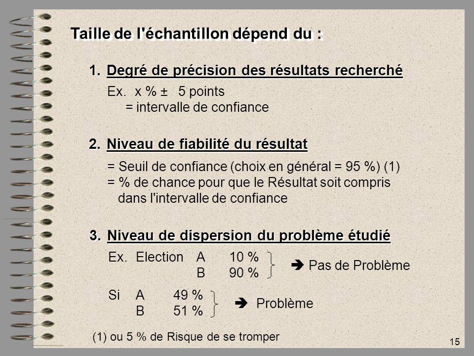 15 Taille de l'échantillon dépend du : 1.Degré de précision des résultats recherché Ex.x % ± 5 points = intervalle de confiance 2.Niveau de fiabilité