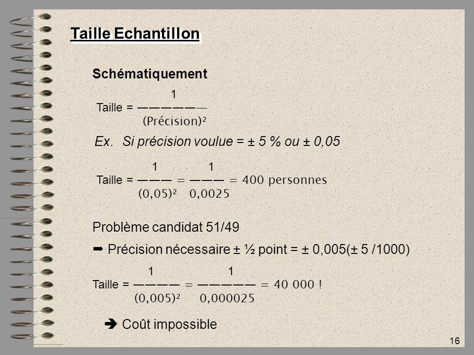 16 Taille Echantillon Ex.Si précision voulue = ± 5 % ou ± 0,05 Schématiquement 1 Taille = ―――――— (Précision)² 1 Taille = ――― = ――― = 400 personnes (0,