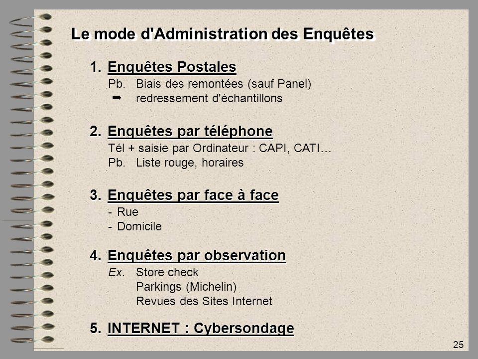 25 Le mode d'Administration des Enquêtes 1.Enquêtes Postales Pb. Biais des remontées (sauf Panel)  redressement d'échantillons 2.Enquêtes par télépho
