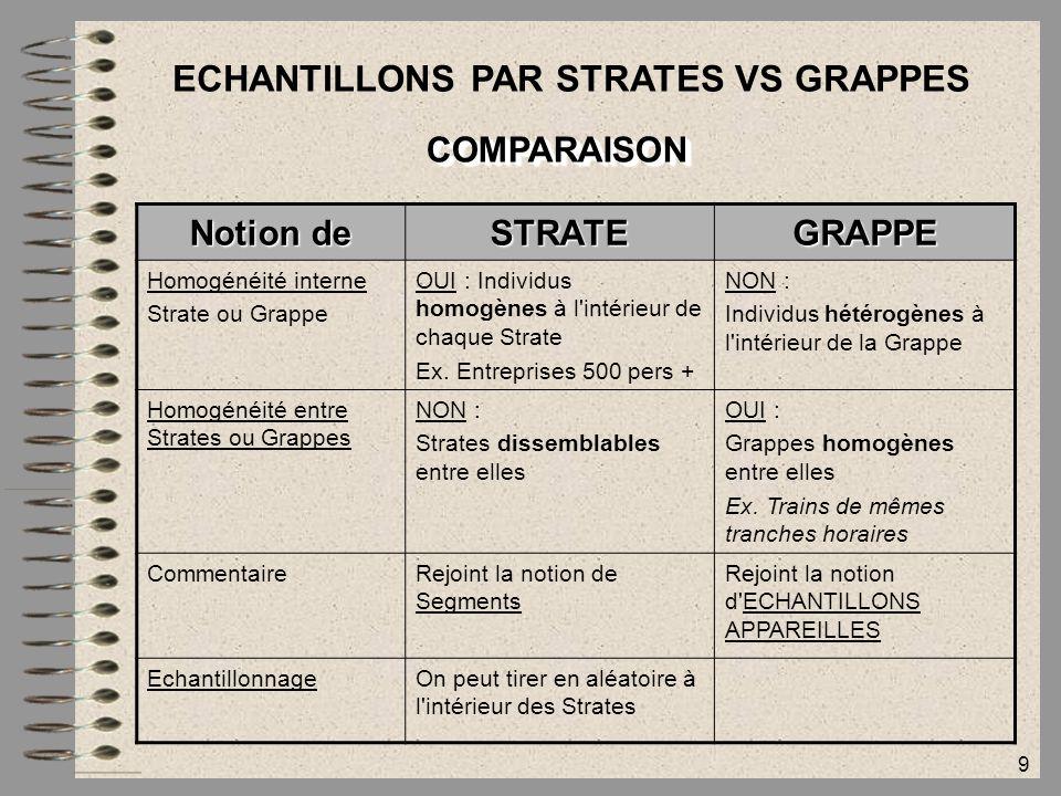 9 ECHANTILLONS PAR STRATES VS GRAPPES COMPARAISONCOMPARAISON Notion de STRATEGRAPPE Homogénéité interne Strate ou Grappe OUI : Individus homogènes à l