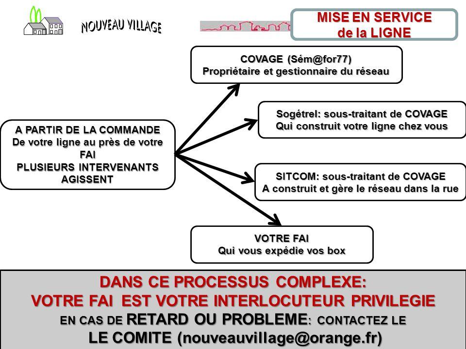 Synthèse de la réunion d'information fibre optique par Christian Loiseau 5 MISE EN SERVICE de la LIGNE A PARTIR DE LA COMMANDE De votre ligne au près