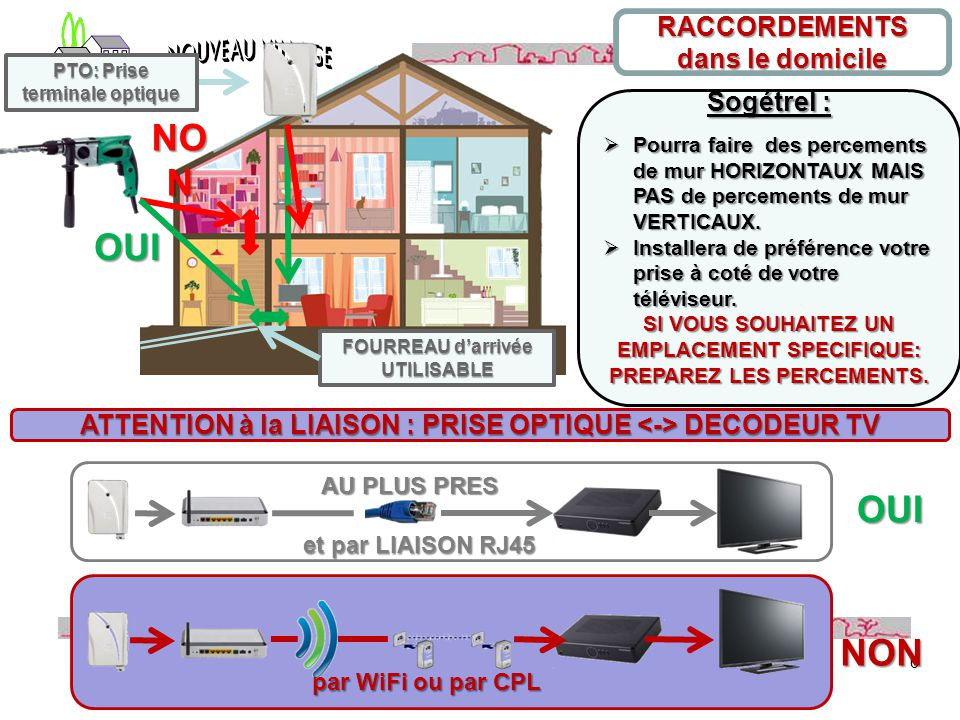 Synthèse de la réunion d'information fibre optique par Christian Loiseau 6 FOURREAU d'arrivée UTILISABLE PTO: Prise terminale optique Sogétrel :  Pou