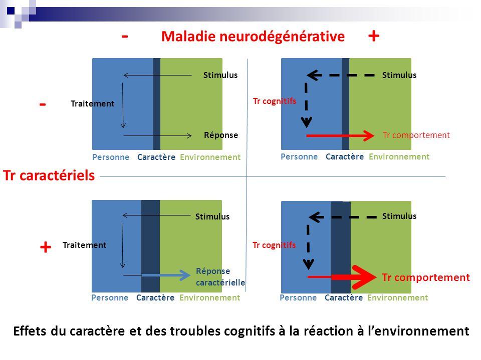 Maladie neurodégénérative -+ Tr caractériels - + Tr comportement PersonneCaractère Environnement Stimulus Réponse Traitement PersonneCaractère Environnement PersonneCaractère Environnement PersonneCaractère Environnement Stimulus Tr cognitifs Stimulus Réponse caractérielle Traitement Stimulus Tr cognitifs Effets du caractère et des troubles cognitifs à la réaction à l'environnement
