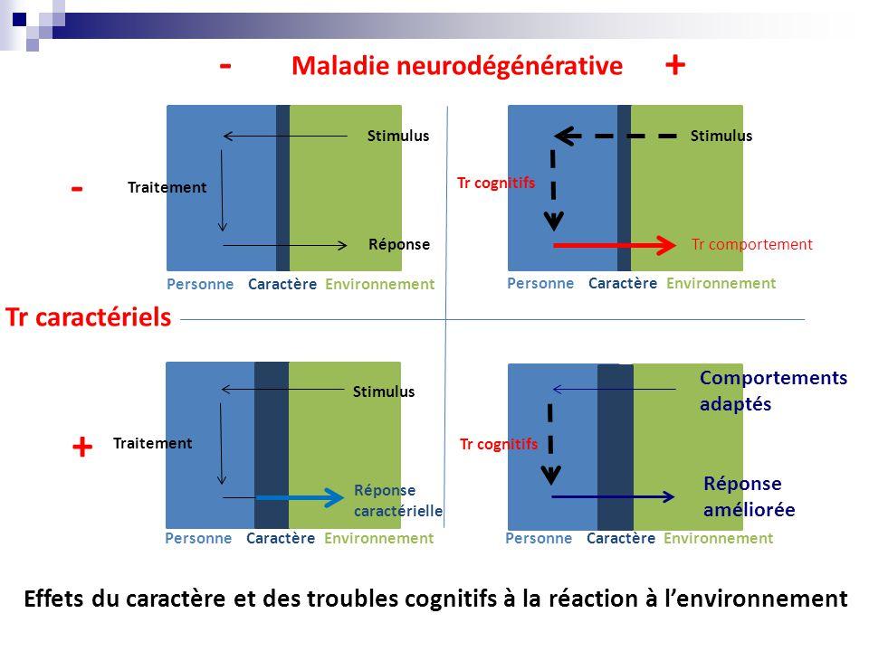 Tr comportement PersonneCaractère Environnement Stimulus Réponse Traitement Effets du caractère et des troubles cognitifs à la réaction à l'environnement Comportements adaptés Réponse améliorée PersonneCaractère Environnement PersonneCaractère Environnement PersonneCaractère Environnement Stimulus Réponse caractérielle Traitement Tr cognitifs Maladie neurodégénérative -+ Tr caractériels - + Tr cognitifs