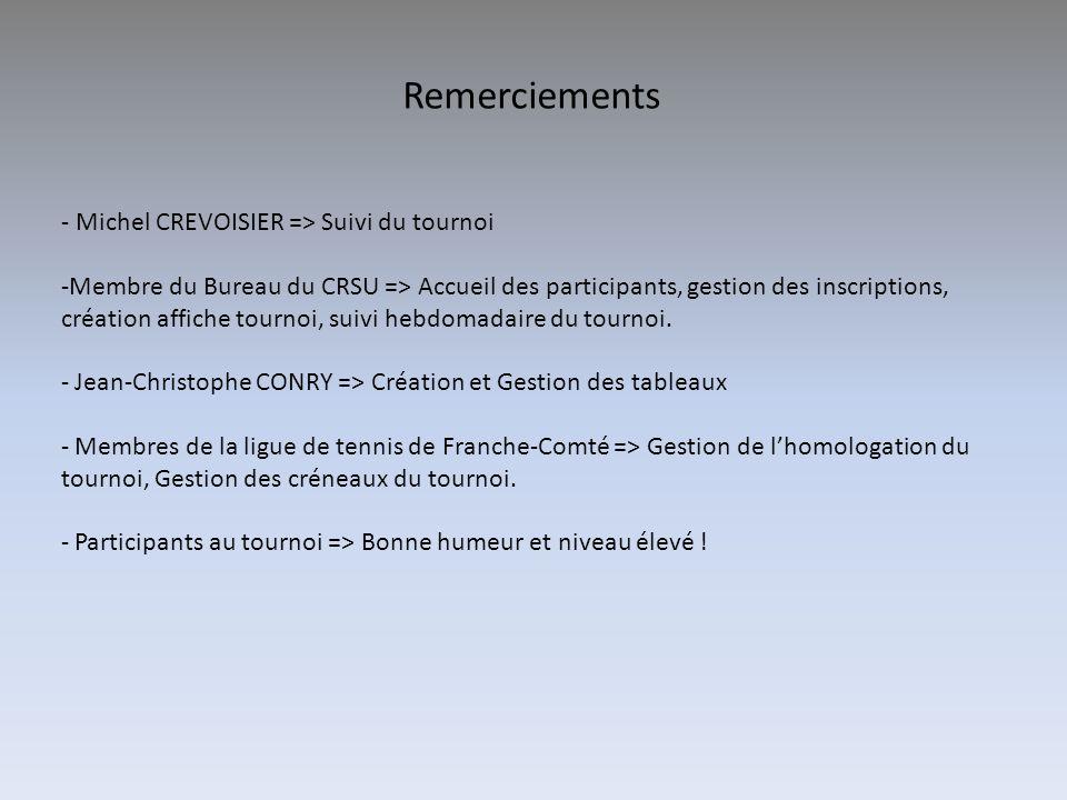 Remerciements - Michel CREVOISIER => Suivi du tournoi -Membre du Bureau du CRSU => Accueil des participants, gestion des inscriptions, création affich