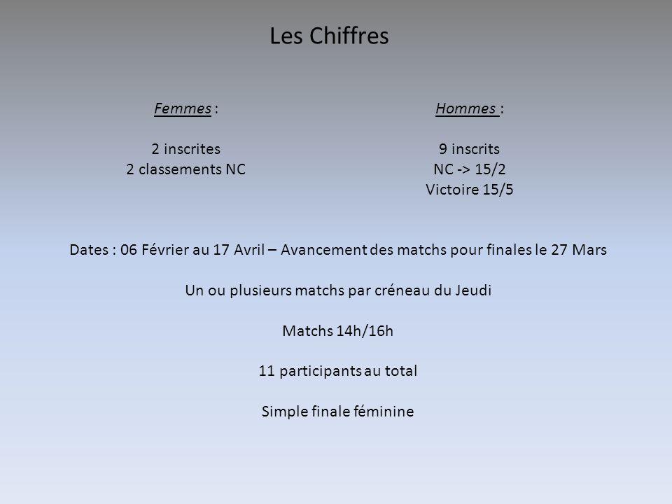 Les Chiffres Femmes : 2 inscrites 2 classements NC Hommes : 9 inscrits NC -> 15/2 Victoire 15/5 Dates : 06 Février au 17 Avril – Avancement des matchs