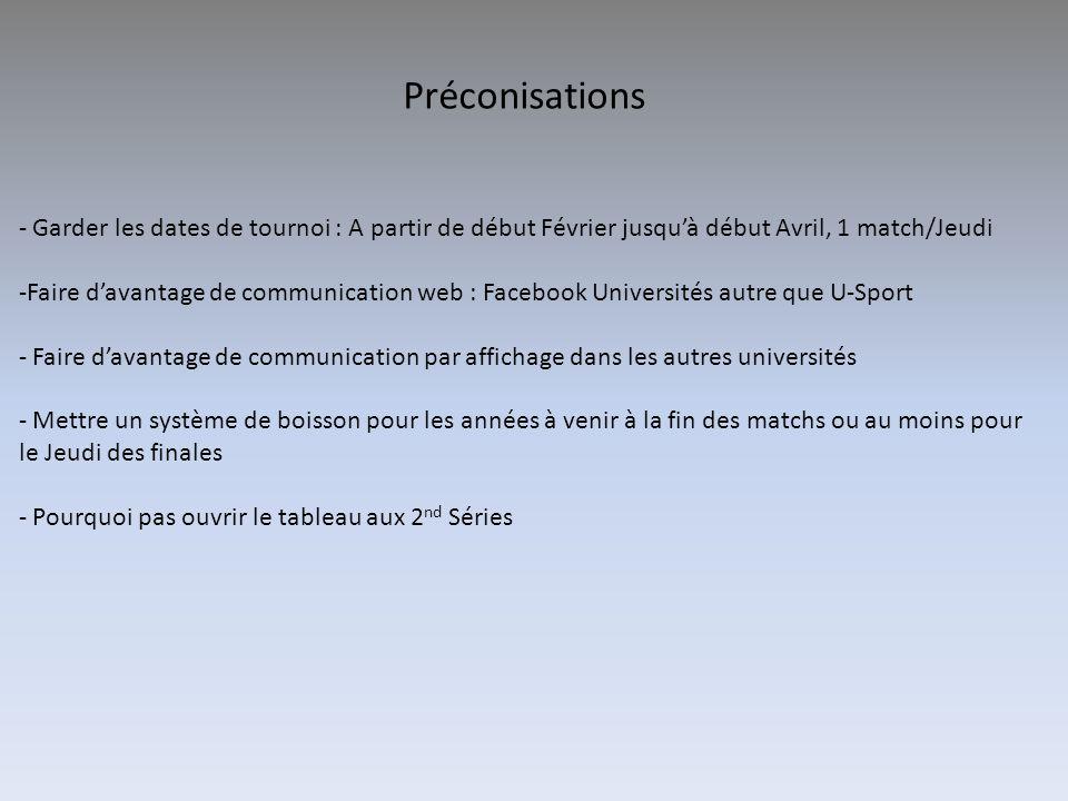 Préconisations - Garder les dates de tournoi : A partir de début Février jusqu'à début Avril, 1 match/Jeudi -Faire d'avantage de communication web : F