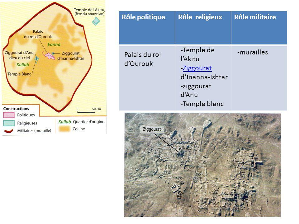 Rôle politiqueRôle religieuxRôle militaire Palais du roi d'Ourouk -Temple de l'Akitu -Ziggourat d'Inanna-IshtarZiggourat -ziggourat d'Anu -Temple blanc -murailles