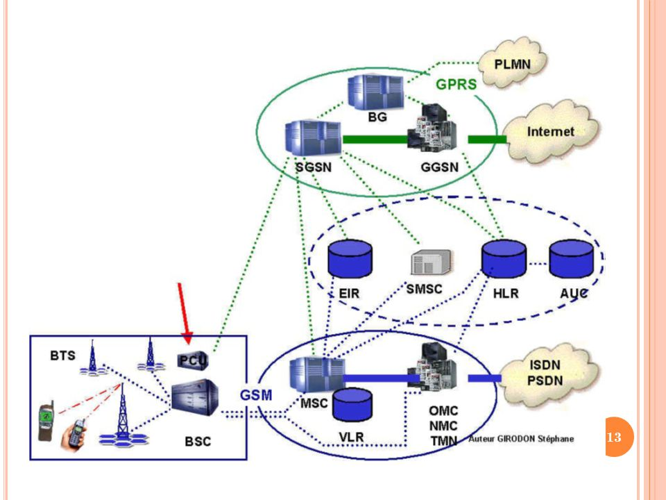  Le General Packet Radio Service ou GPRS est une norme pour la téléphonie mobile dérivée du GSM permettant un débit de données plus élevé.