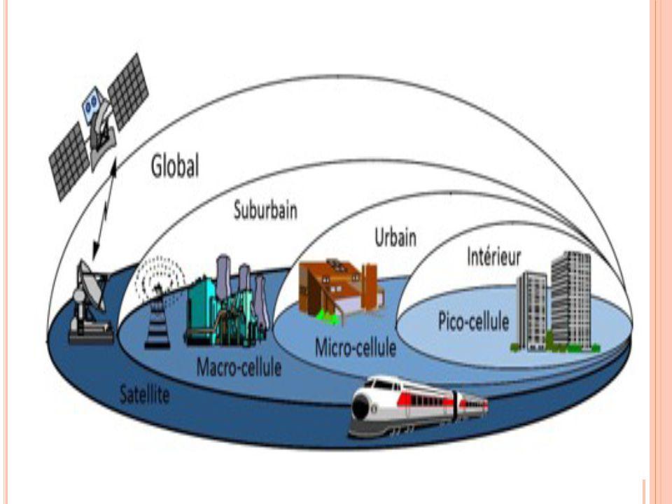 Aussi appelé 3GSM -> interopérabilité entre l'UMTS et GSM 1885-2025MHz et 2110-2200MHz 21