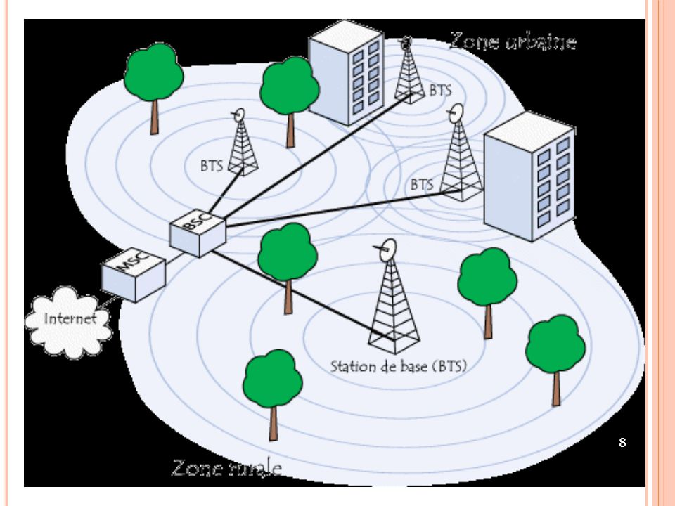 L E RÉSEAU GSM PERMET PLUSIEURS SERVICES : La voix voix Les données (le WAP, le Fax ou bien comme un modem filaire classique) ;WAP Les messages écrits courts ou SMS ainsi que leur successeur, le MMS ou Multimedia Messaging Service ;SMS Multimedia Messaging Service Le Cell Broadcast (diffusion dans les cellules), qui permet d envoyer le même SMS à tous les abonnés à l intérieur d une zone géographique ; Cell Broadcast Les services supplémentaires (renvois d appels, présentation du numéro, etc.) ;présentation du numéro Les services à valeur ajoutée comme par exemple les services de localisation ( Location Based Services ), d information à la demande (météo, horoscope), de banque (consultation de compte, recharges de compte prépayées).