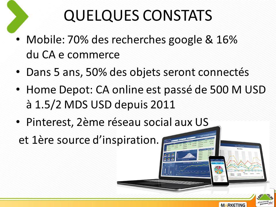 QUELQUES CONSTATS Mobile: 70% des recherches google & 16% du CA e commerce Dans 5 ans, 50% des objets seront connectés Home Depot: CA online est passé de 500 M USD à 1.5/2 MDS USD depuis 2011 Pinterest, 2ème réseau social aux US et 1ère source d'inspiration.