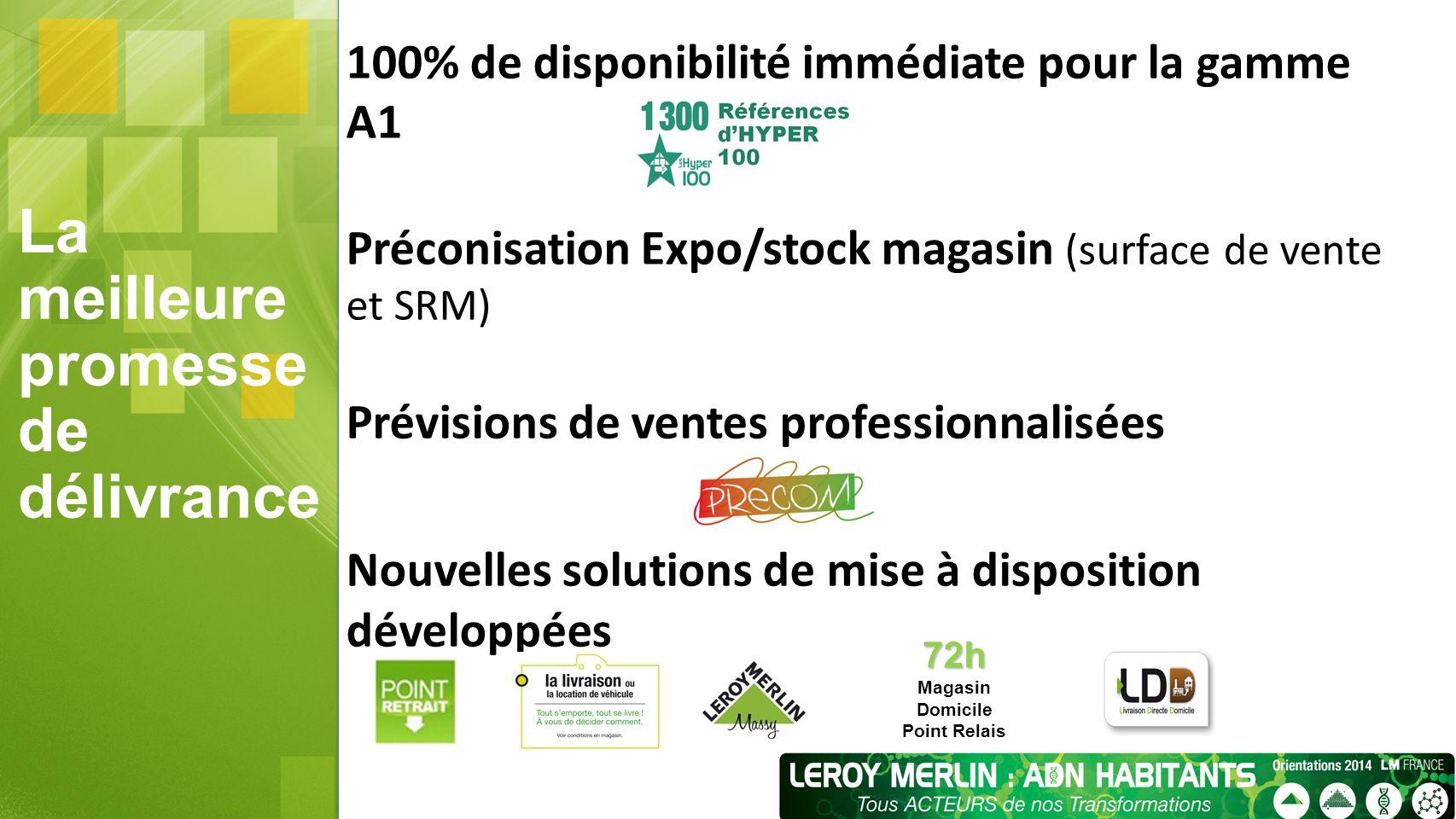 La meilleure promesse de délivrance 100% de disponibilité immédiate pour la gamme A1 Préconisation Expo/stock magasin (surface de vente et SRM) Prévis